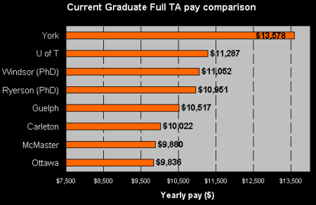 Comparison of Graduate TA pay at major Ontario Universities